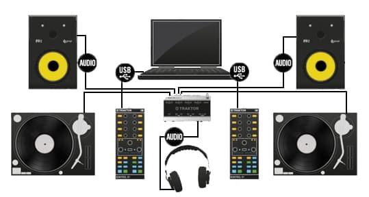 dj sound system setup. dj setup with audio interface dj sound system setup