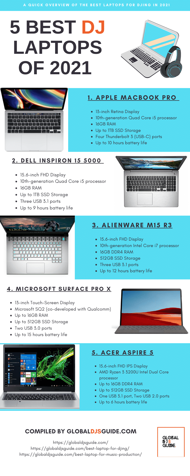 Infographic best LAPTOP FOR DJING