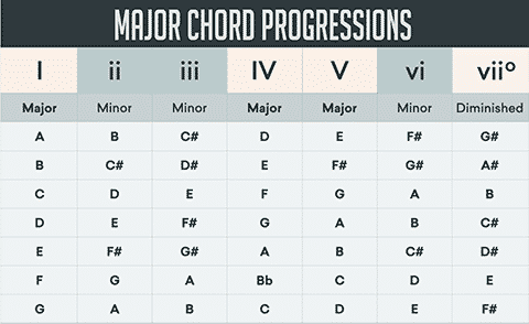 5_most_used_chord_progressions for electronic music production