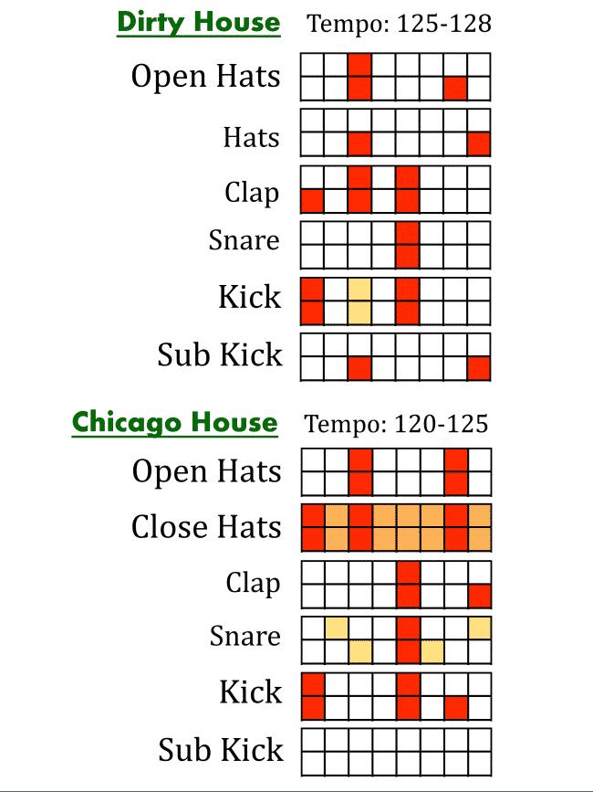 house music production cheat sheet