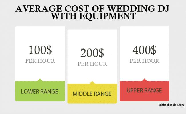 average-cost-wedding-dj-with-equipment