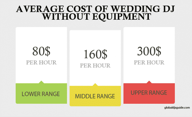 average-cost-wedding-dj-without-equipment