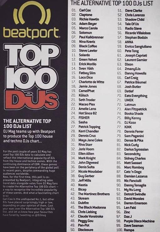 top DJ names Alternative list