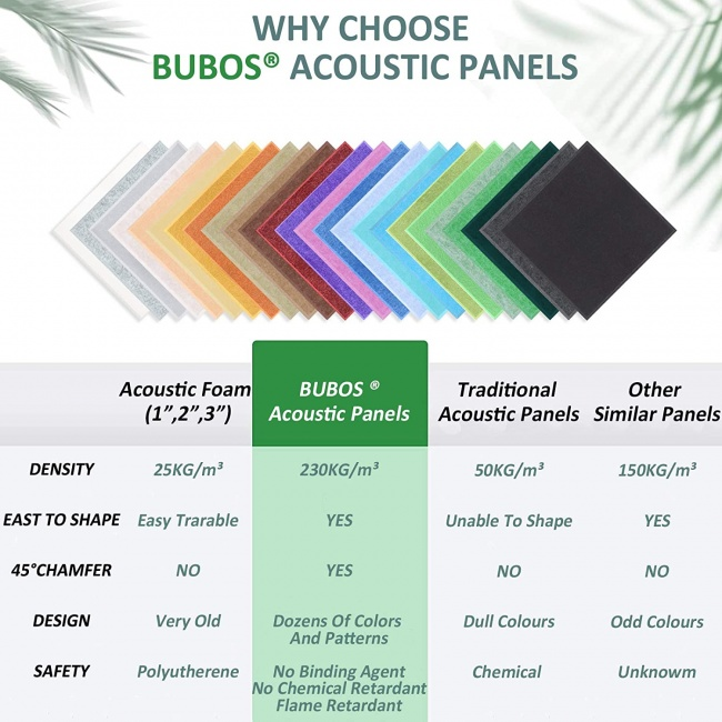BUBOS Decorative Acoustic Panels, Sound Proof Padding, Sound Panels,Good for Acoustic Treatment and Decoration