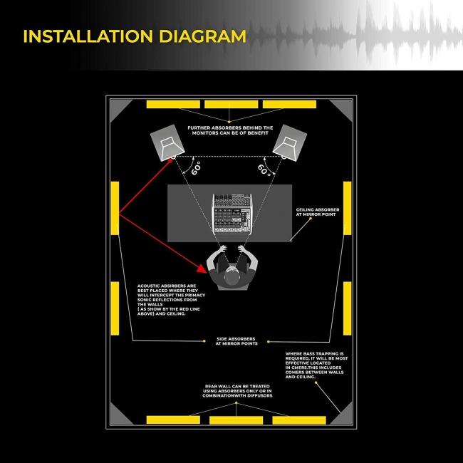 best foam pannels instalation diagram