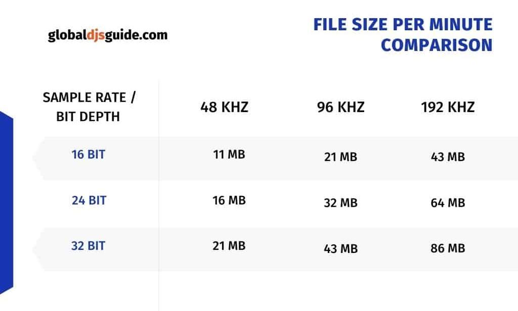 Sample Rate & Bit Depth File Size per Minute