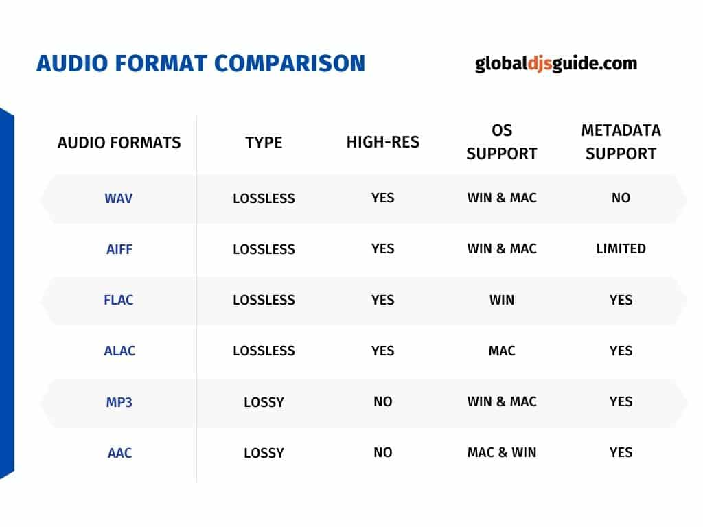 audio formats and audio birates chart comparison info