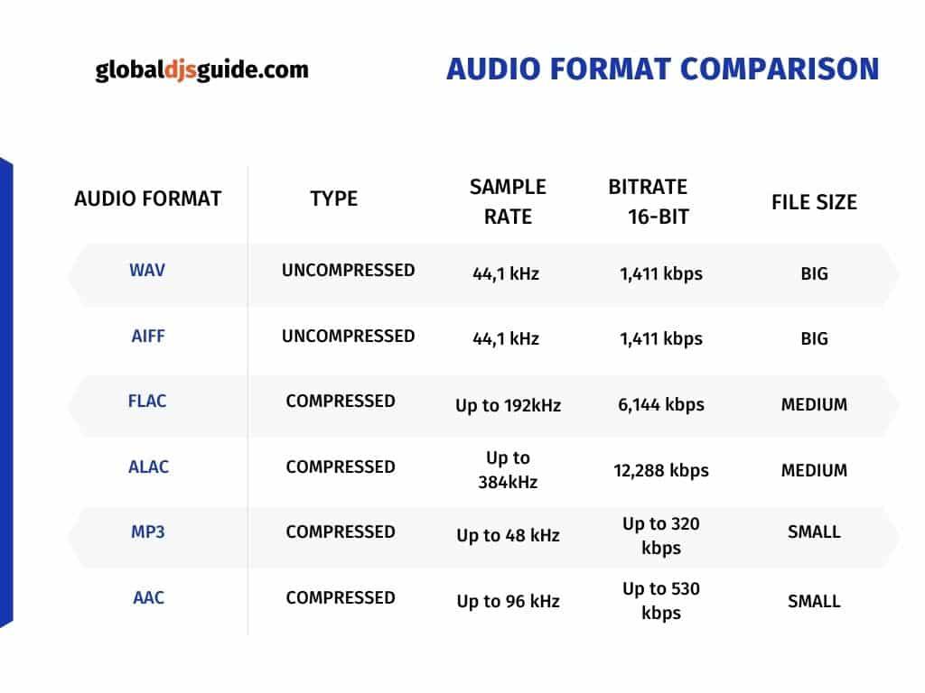 audio formats , sample rate, audio birates chart comparison