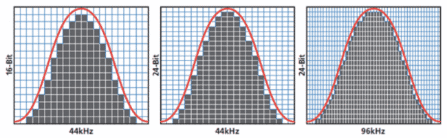 audio sample rate and bit depth graph