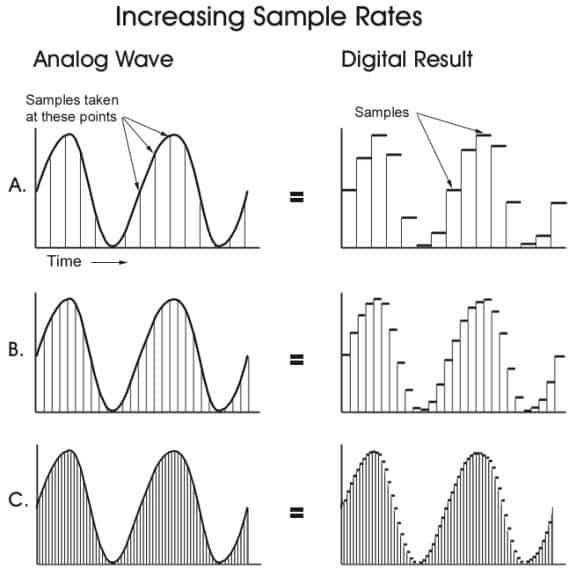 sample rate increase